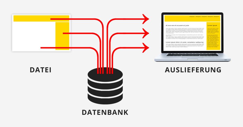 Dynamische Website - Datenauslieferung